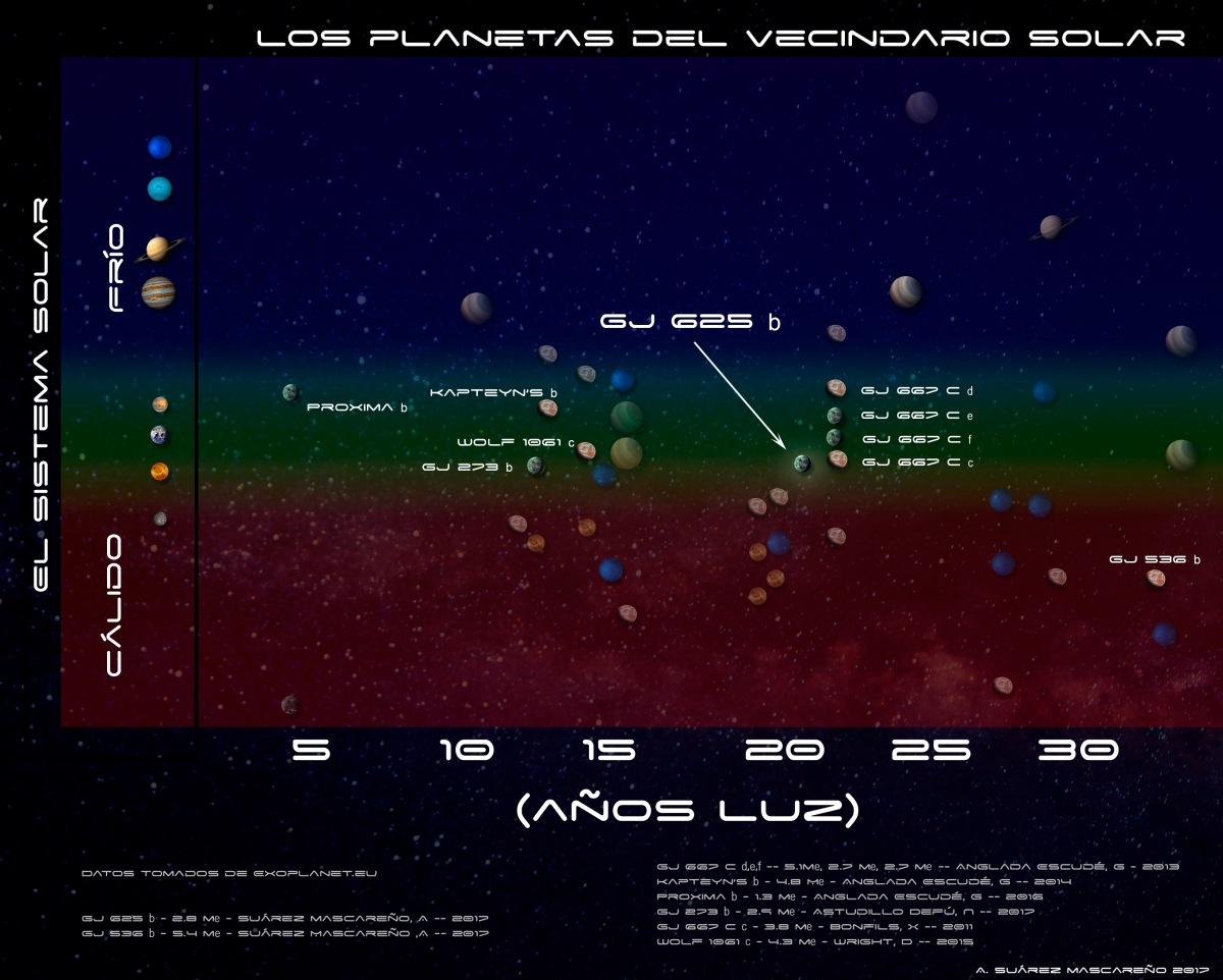 Una súper-Tierra en la zona habitable de la enana roja GJ 625