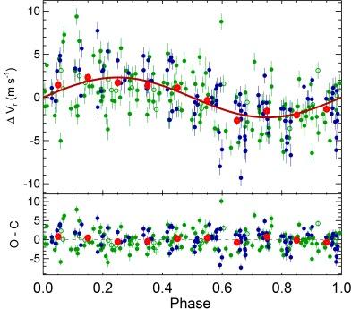 Curva de RV de HD 176986 b (6.49 d)