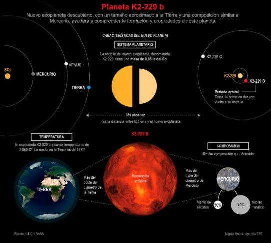 infografia-planeta-k2-229-b-efefuturo-768x691