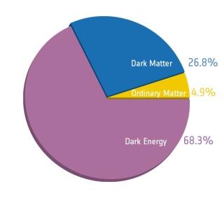 Planck_Cosmic recipe pie chart_crop