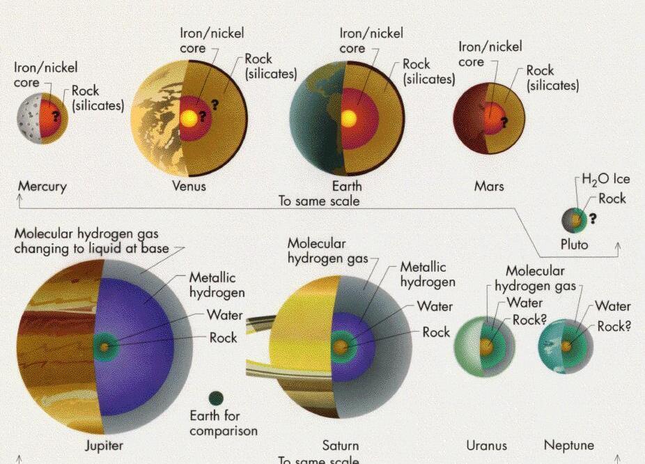 El Interior De Los Planetas Perdámonos En El Espacio