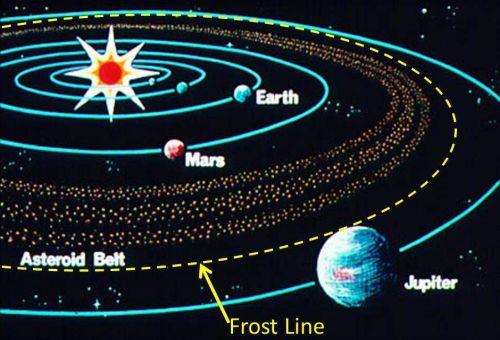 Linea de congelamiento en el sistema solar